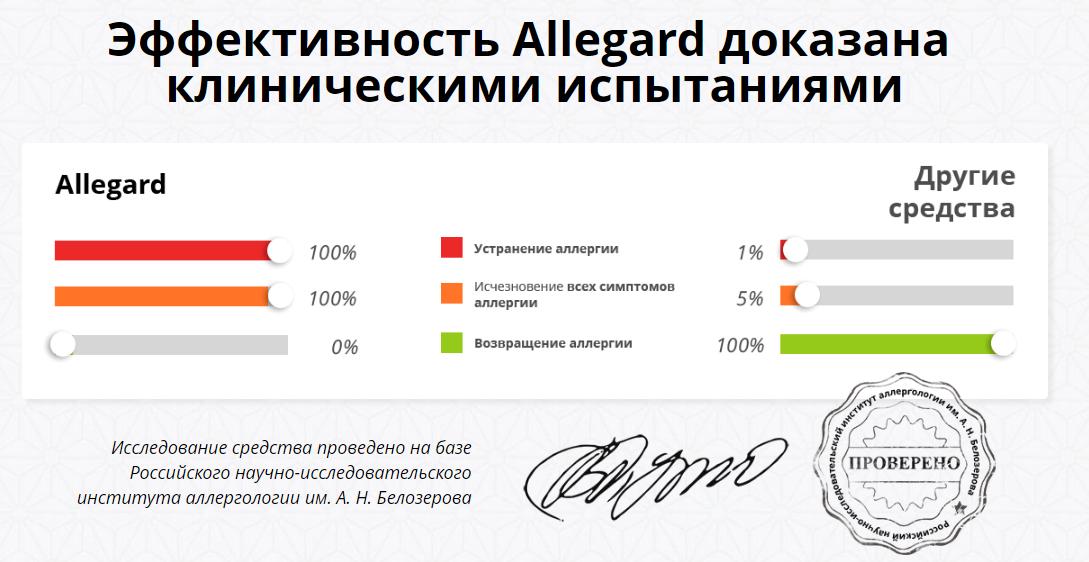 Эффективность Аллегарда