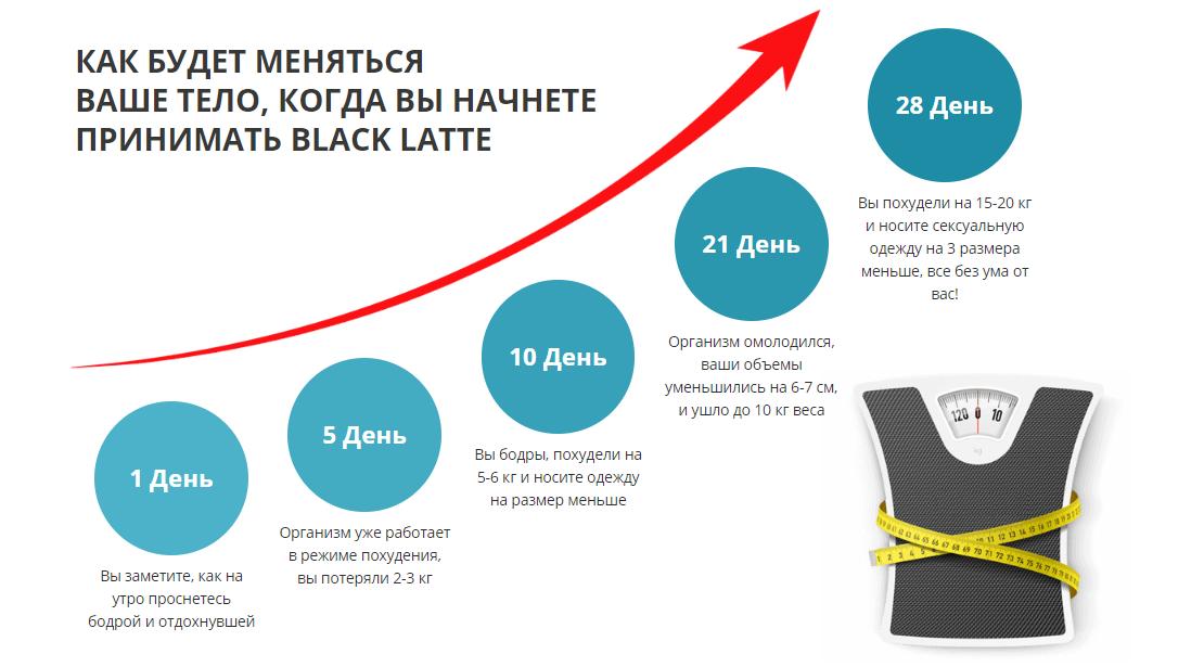 Эффективность Black Latte
