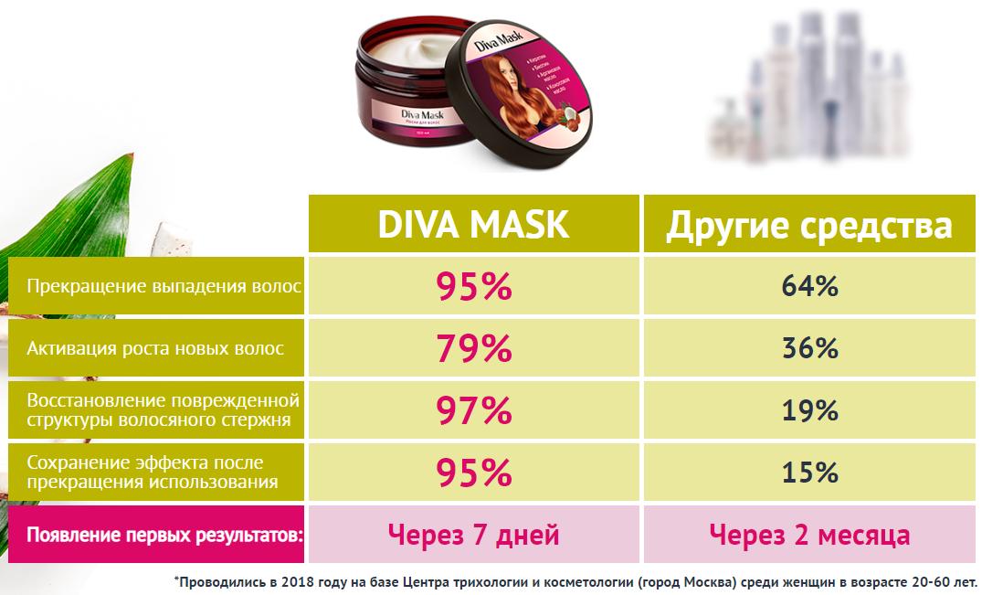 Преимущества Diva Mask