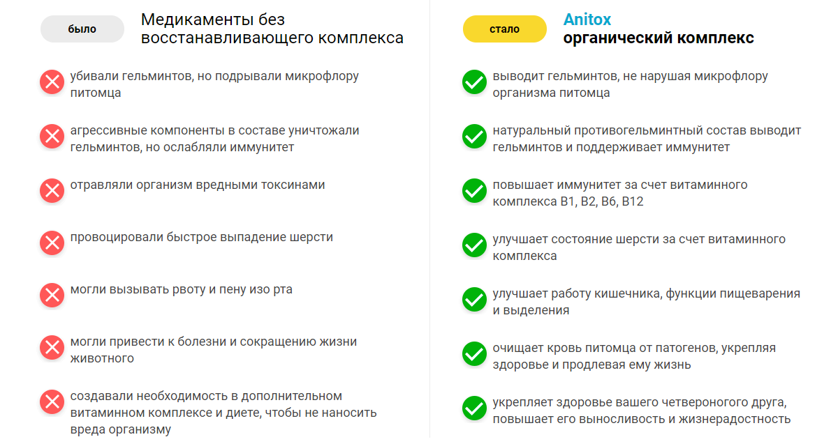 Свойства ампул Anitox