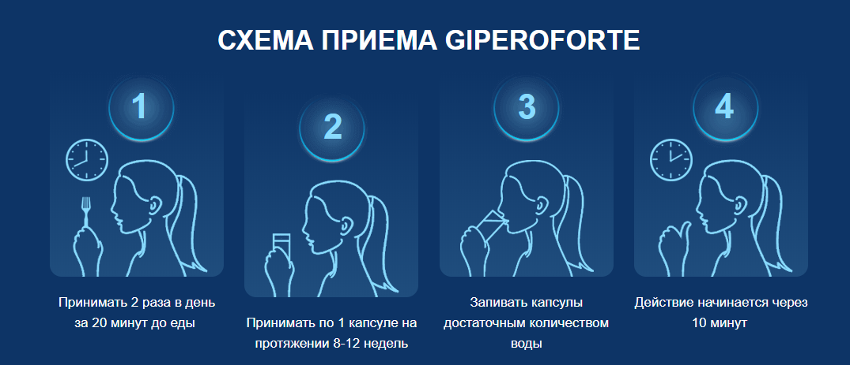 GiperoForte инструкция